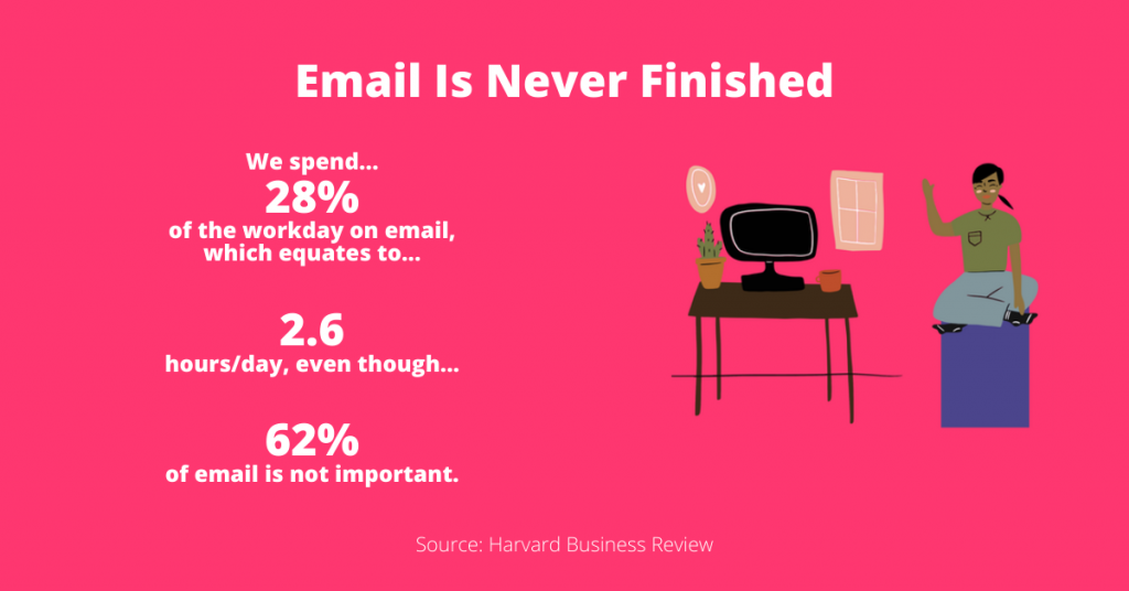 Email Is Never Finished